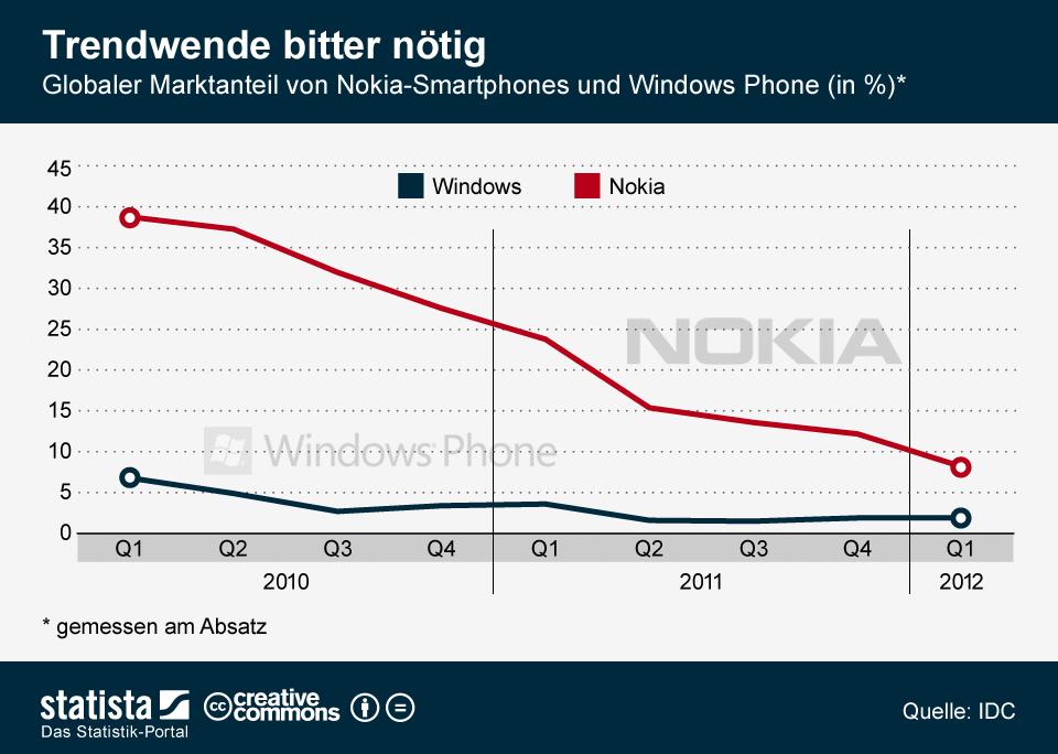 Infografik: Trendwende bitter nötig - globaler Marktanteil von Nokia-Smartphones und Windows Phone | Statista