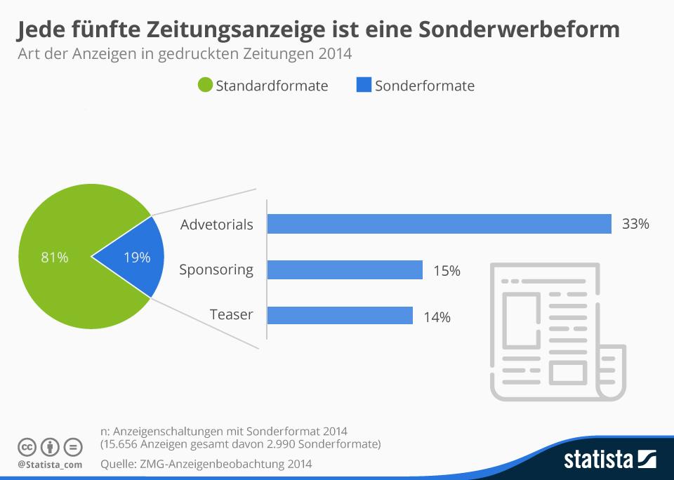 Infografik: Jede fünfte Zeitungsanzeige ist eine Sonderwerbeform | Statista