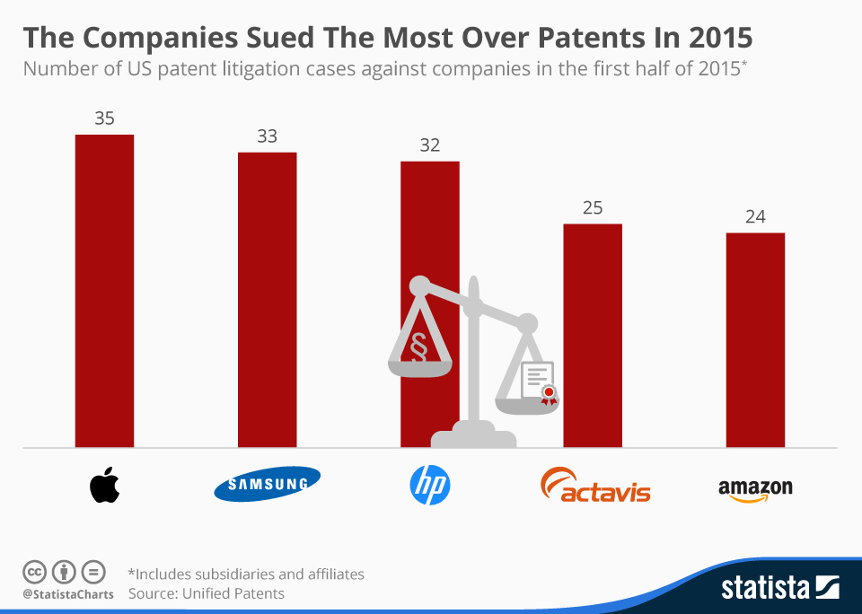 Infographic: The Companies Sued The Most Over Patents In 2015 | Statista