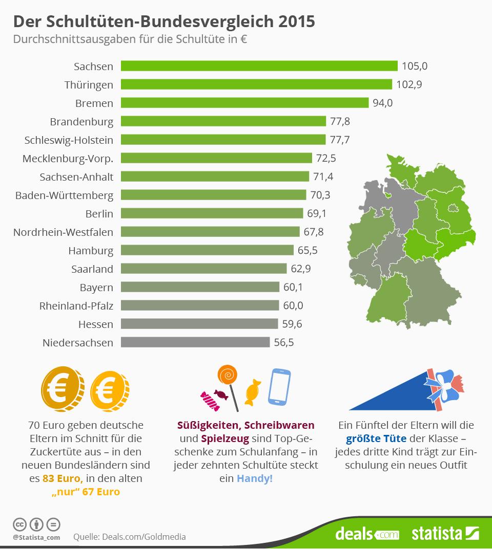 Infografik: Der Schultüten-Bundesvergleich 2015 | Statista