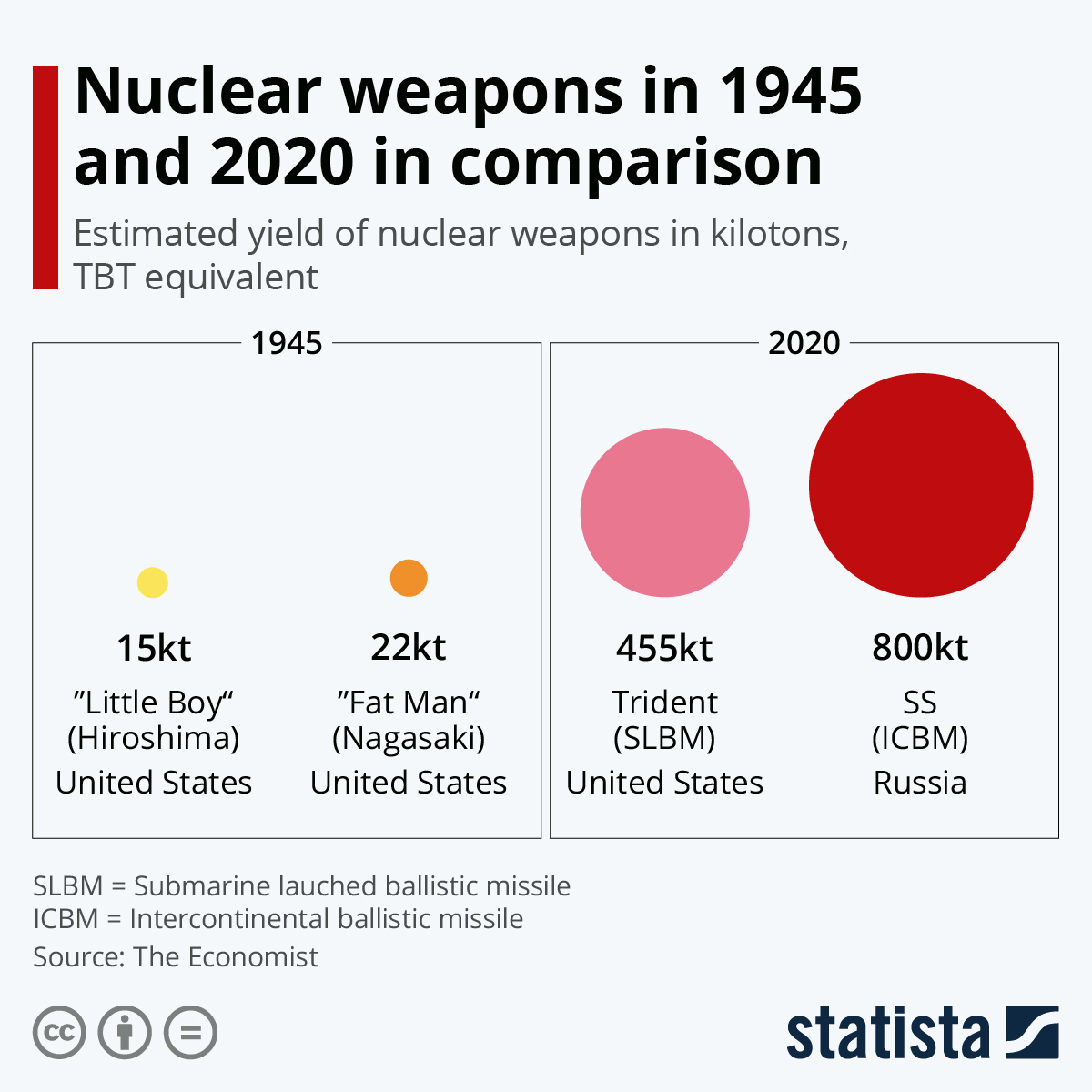 Infographic: Nuclear weapons in 1945 and 2018 in comparison | Statista
