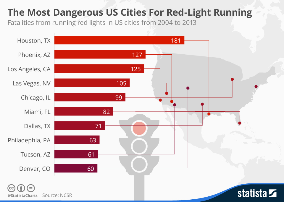 Infographic: The Most Dangerous US Cities For Red-Light Running   Statista