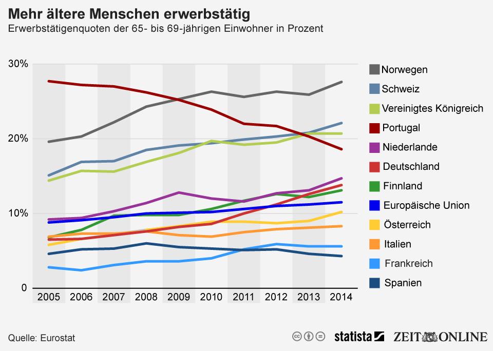 Infografik: Mehr ältere Menschen erwerbstätig   Statista