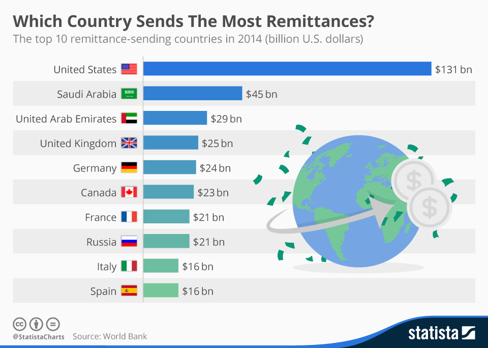 Infographic: Which Country Sends The Most Remittances? | Statista