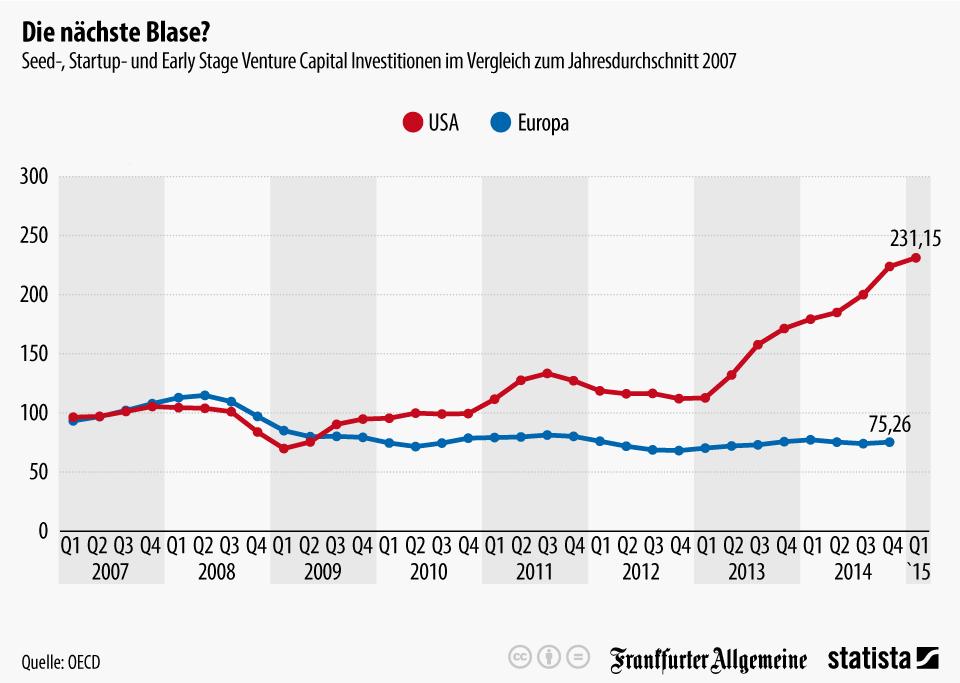 Infografik: Venture Capital in USA und Europa: Die nächste Blase? | Statista