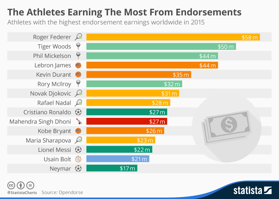 Infographic: The Athletes Earning The Most From Endorsements   Statista