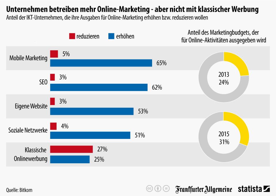 Infografik: Unternehmen betreiben mehr Online-Marketing - aber nicht mit klassischer Werbung | Statista