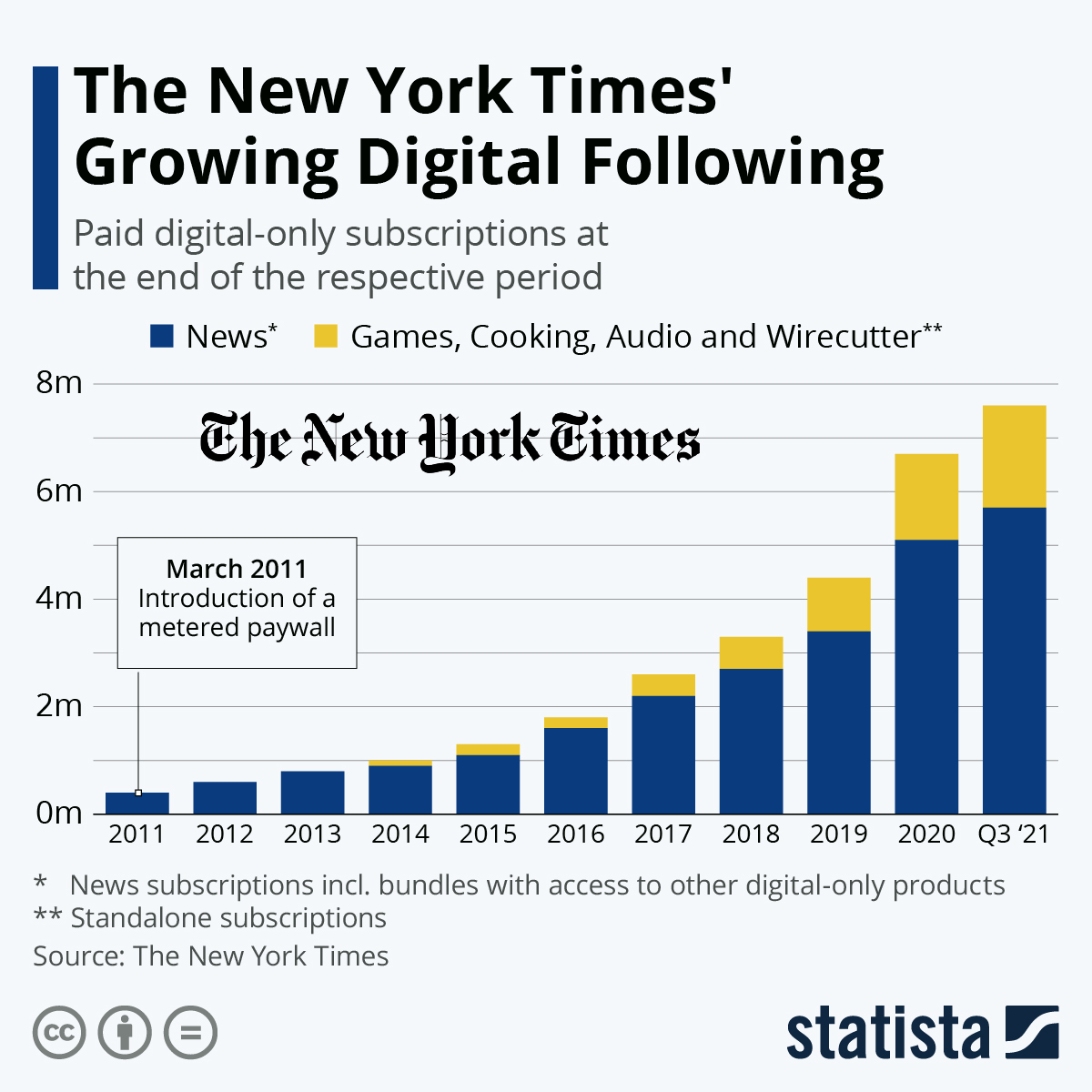 Infographic: The New York Times Hits 4.7 Million Digital Subscribers | Statista