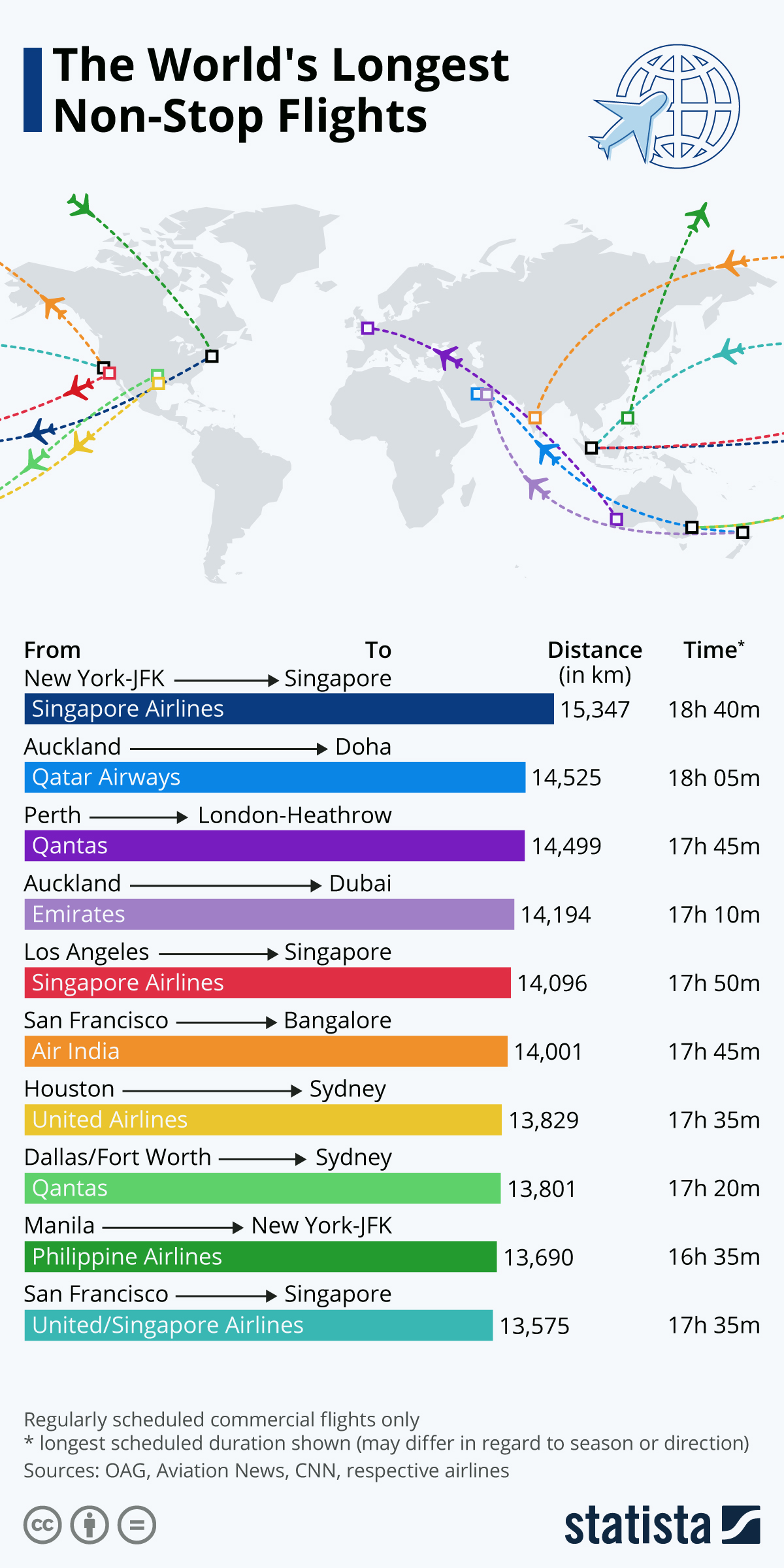 Infographic: The World's Longest Non-Stop Flights | Statista