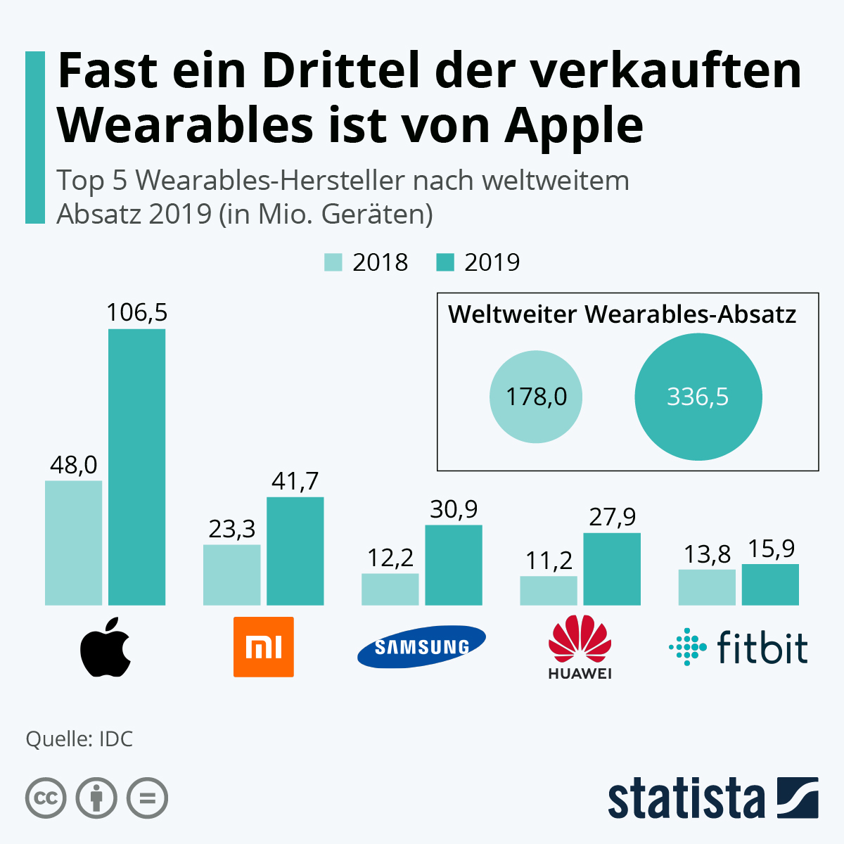 Infografik: Fast ein Drittel der verkauften Wearables ist von Apple | Statista