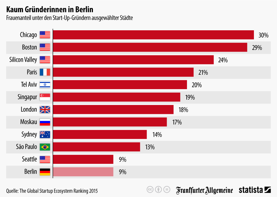 Infografik: Kaum Gründerinnen in Berlin | Statista