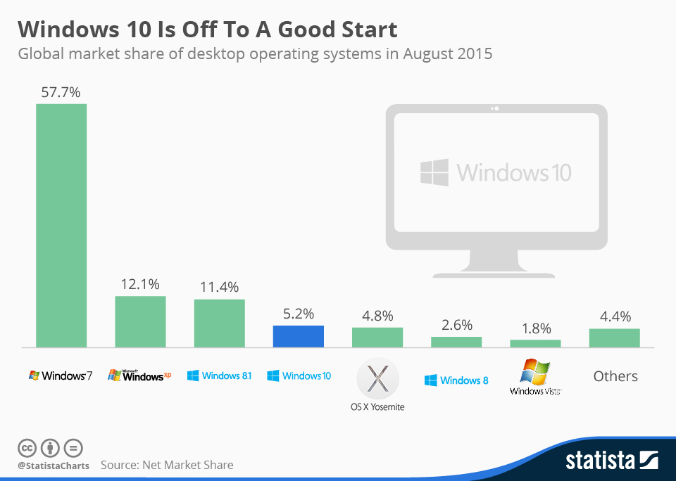 Infographic: Windows 10 Is Off To A Good Start | Statista