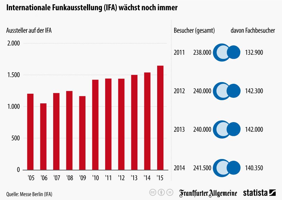Infografik: Internationale Funkausstellung (IFA) wächst noch immer | Statista