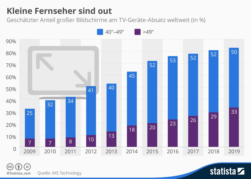 Infografik: Kleine Fernseher sind out   Statista