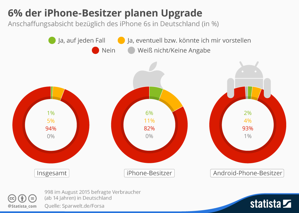 Infografik: 6% der iPhone-Besitzer planen Upgrade | Statista