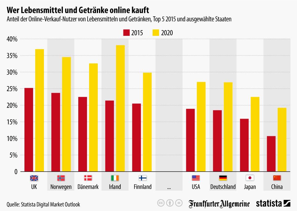 Infografik: Wer Lebensmittel und Getränke online kauft | Statista