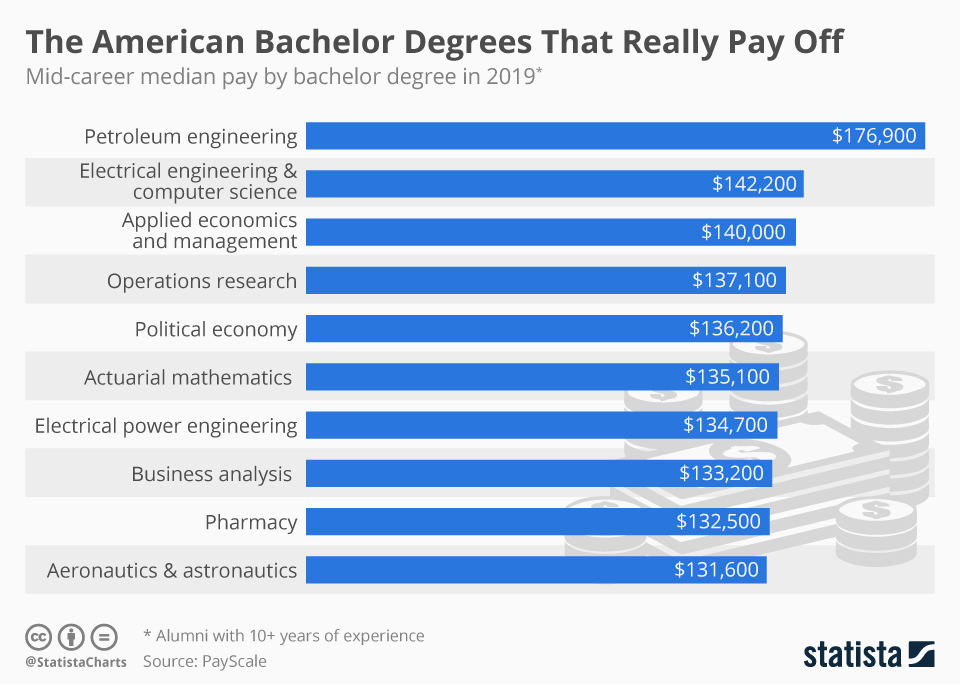 Infographic: America's Best Bachelor Degrees By Salary | Statista