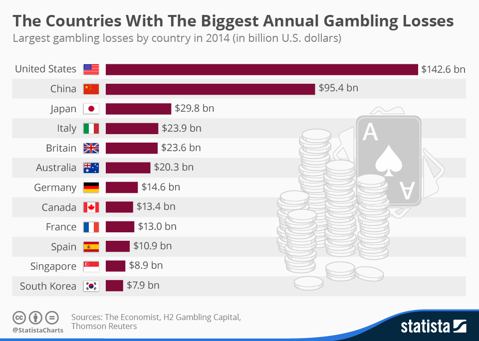 Infographic: The Countries With The Biggest Annual Gambling Losses | Statista