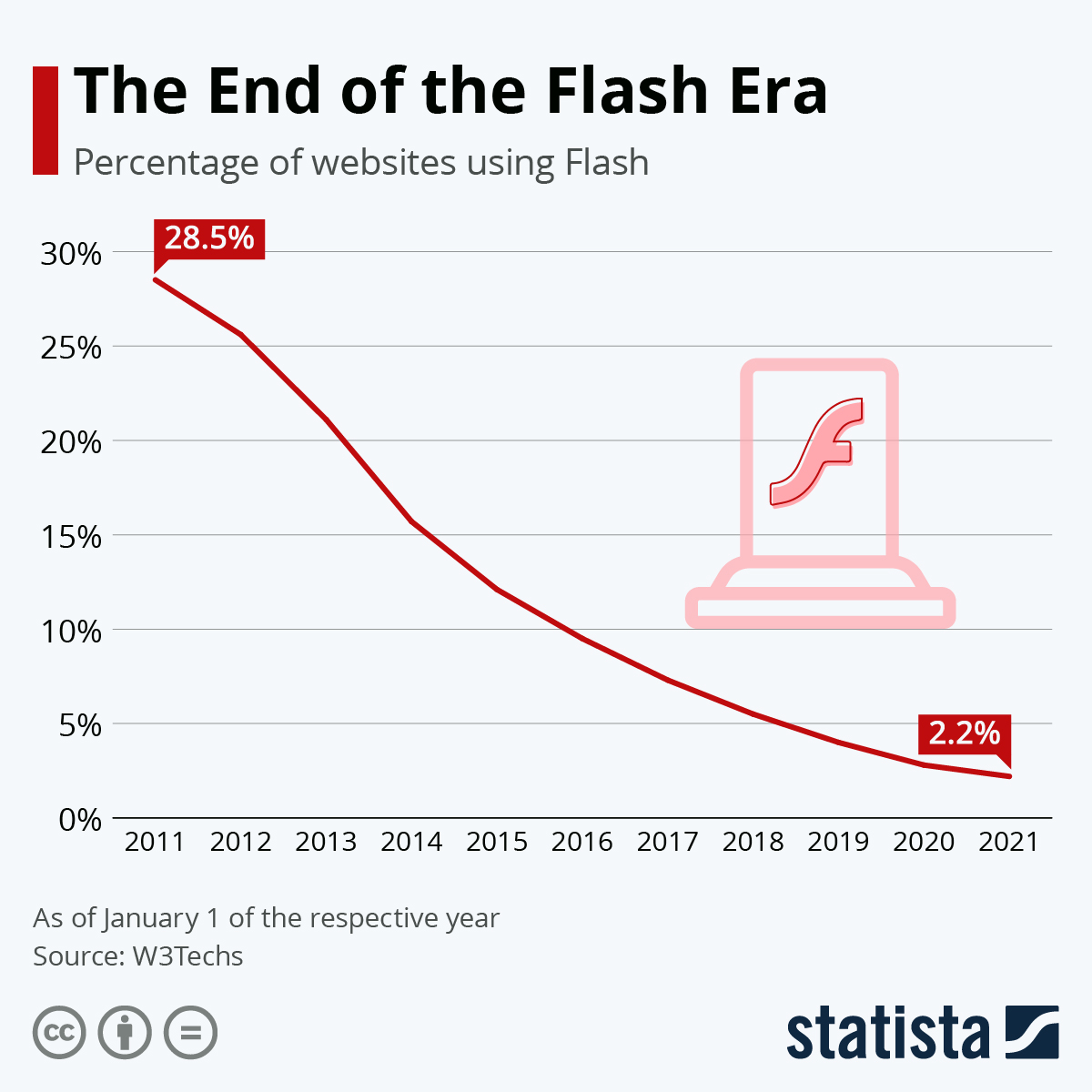 Infographic: The Web Is Turning Its Back on Flash | Statista