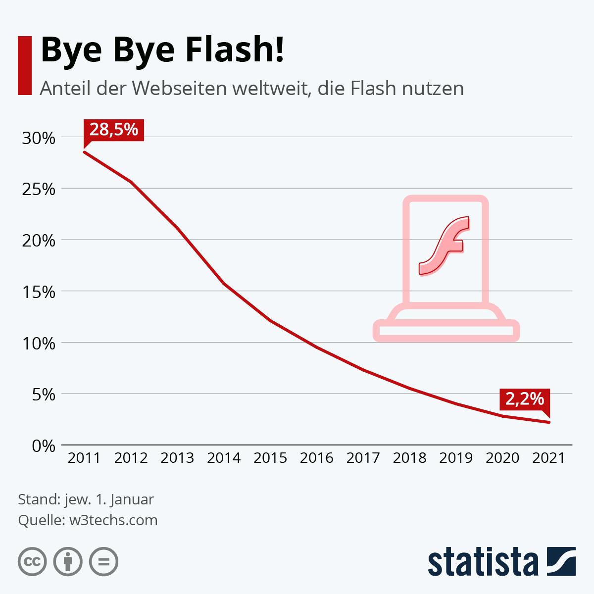 Infografik: Bye Bye Flash! | Statista