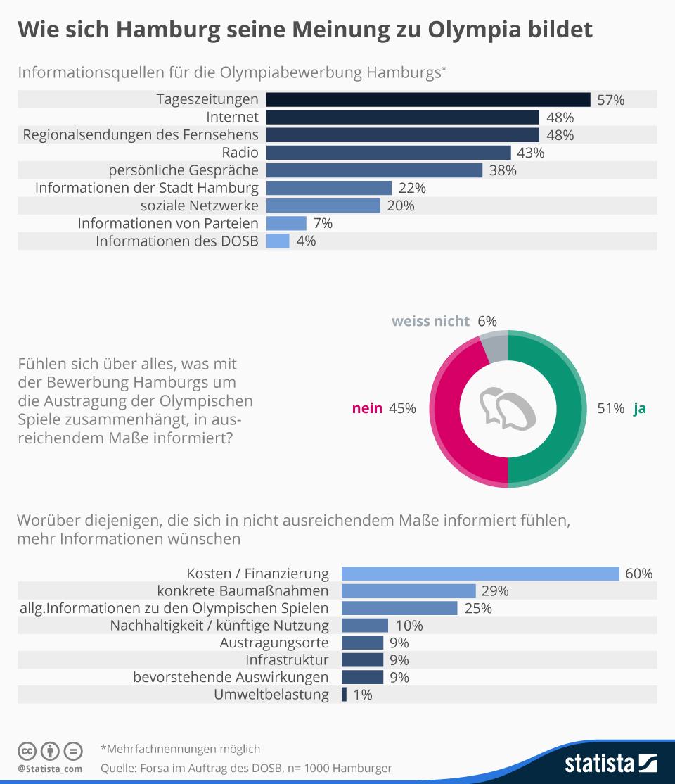 Infografik: Wie sich Hamburg seine Meinung zu Olympia bildet   Statista