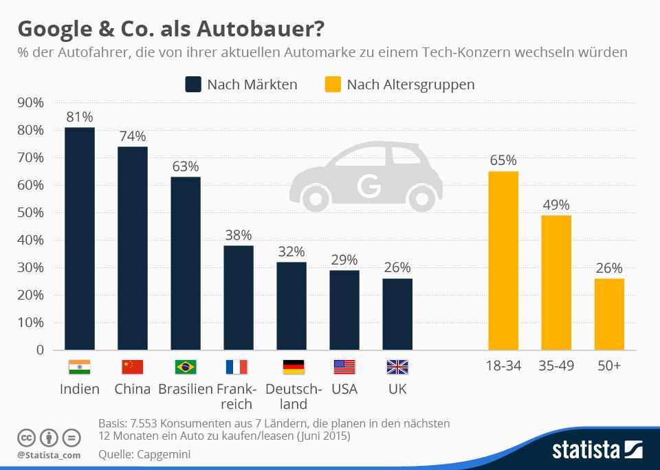 Infografik: Google & Co. als Autobauer?    Statista