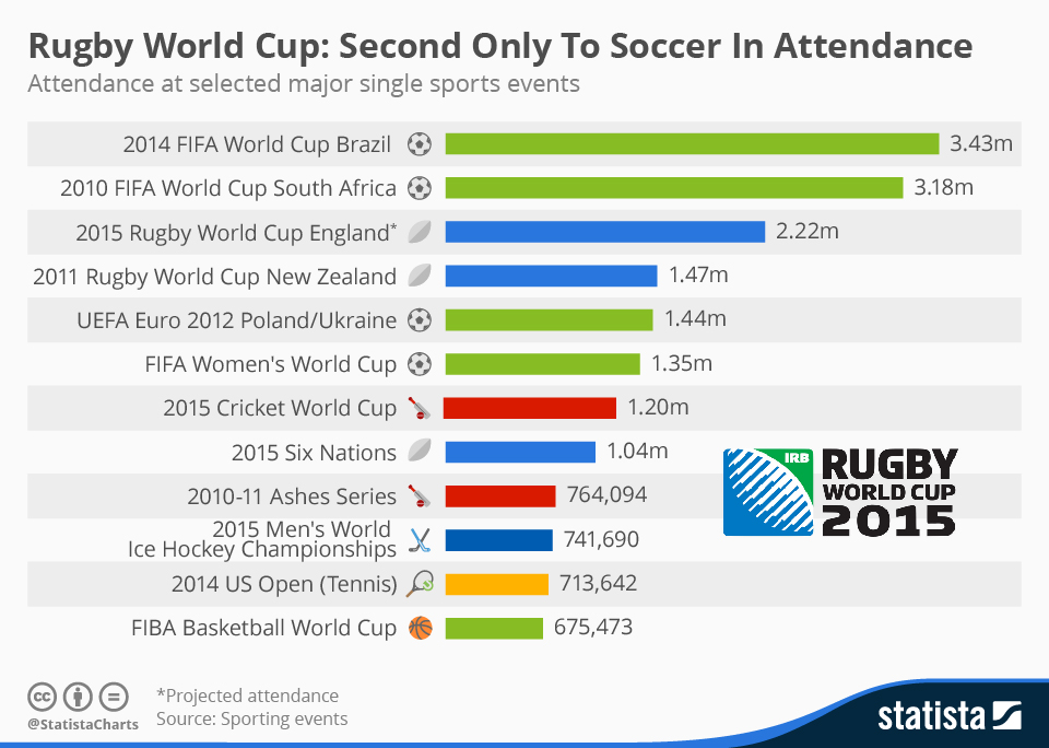 Infographic: Rugby World Cup: Second Only To Soccer  | Statista
