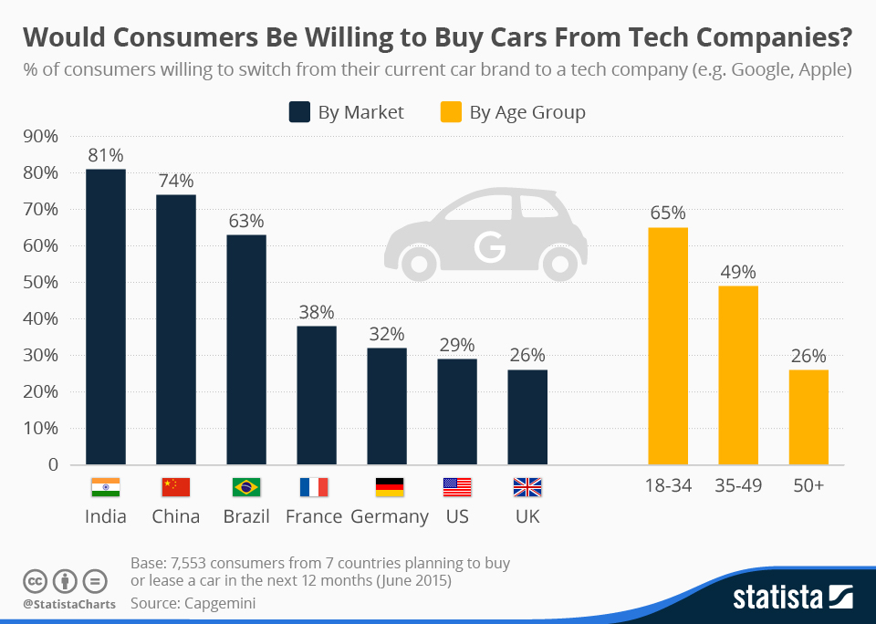 Infographic: Would Consumers Be Willing to Buy Cars From Tech Companies?   Statista