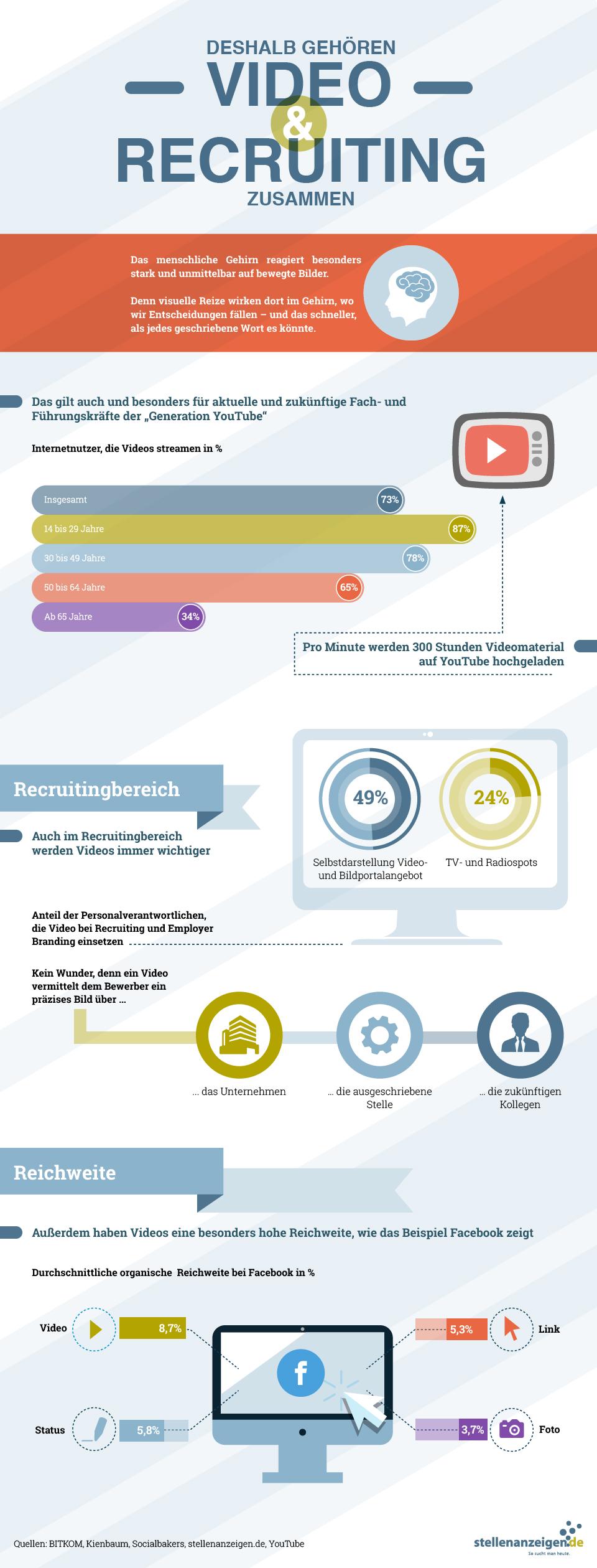 Infografik: Deshalb gehören Video & Recruiting zusammen | Statista