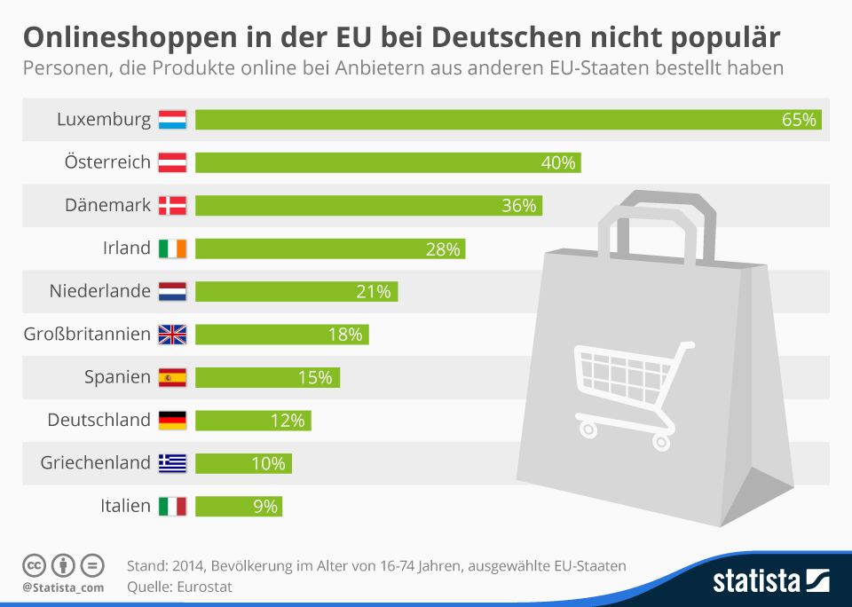 Infografik: Deutsche beim grenzüberschreitenden eCommerce skeptisch | Statista