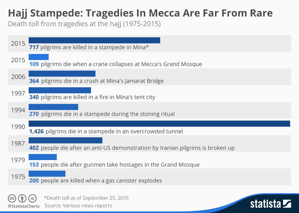 Infographic: Hajj Stampede: Tragedies In Mecca Are Far From Rare | Statista
