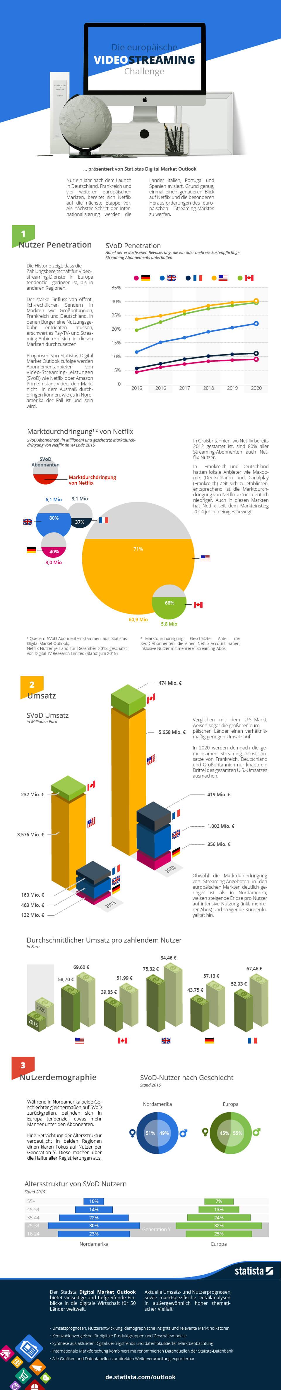 Infografik: Die europäische Videostreaming Challenge | Statista