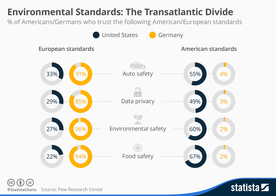 Infographic: Environmental Standards: The Transatlantic Divide | Statista
