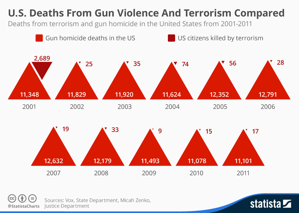 Infographic: U.S. Deaths From Gun Violence And Terrorism Compared | Statista