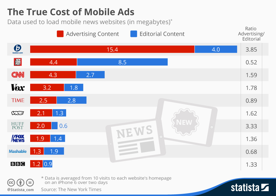 Infographic: The True Cost of Mobile Ads   Statista