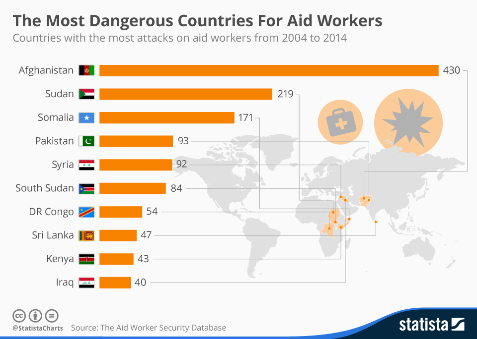 Infographic: The Most Dangerous Countries For Aid Workers   Statista