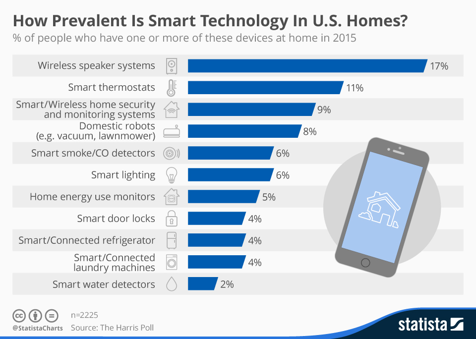 Infographic: How Prevalent Is Smart Technology In U.S. Homes? | Statista