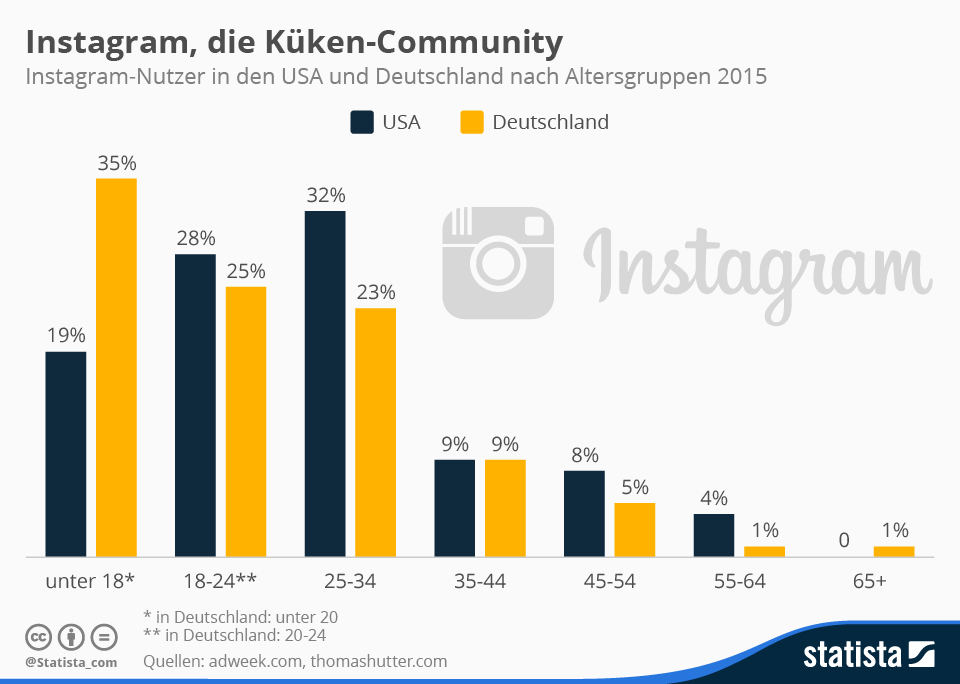 Infografik: Instagram, die Küken-Community | Statista