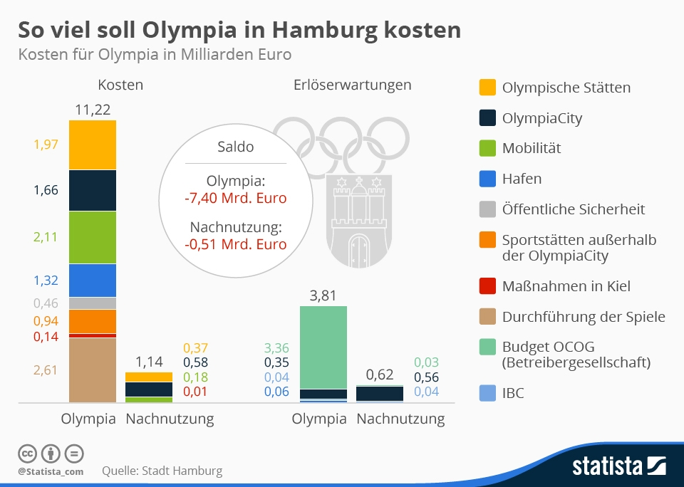 Infografik: So viel soll Olympia in Hamburg kosten   Statista