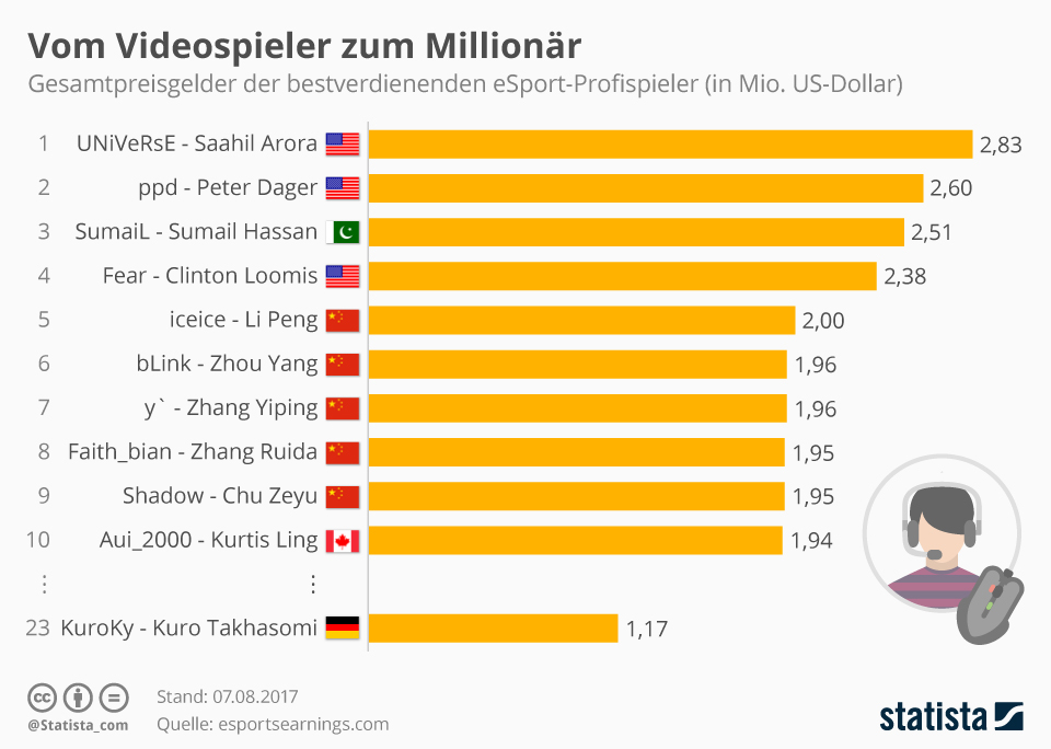 Infografik: Vom Videospieler zum Millionär | Statista