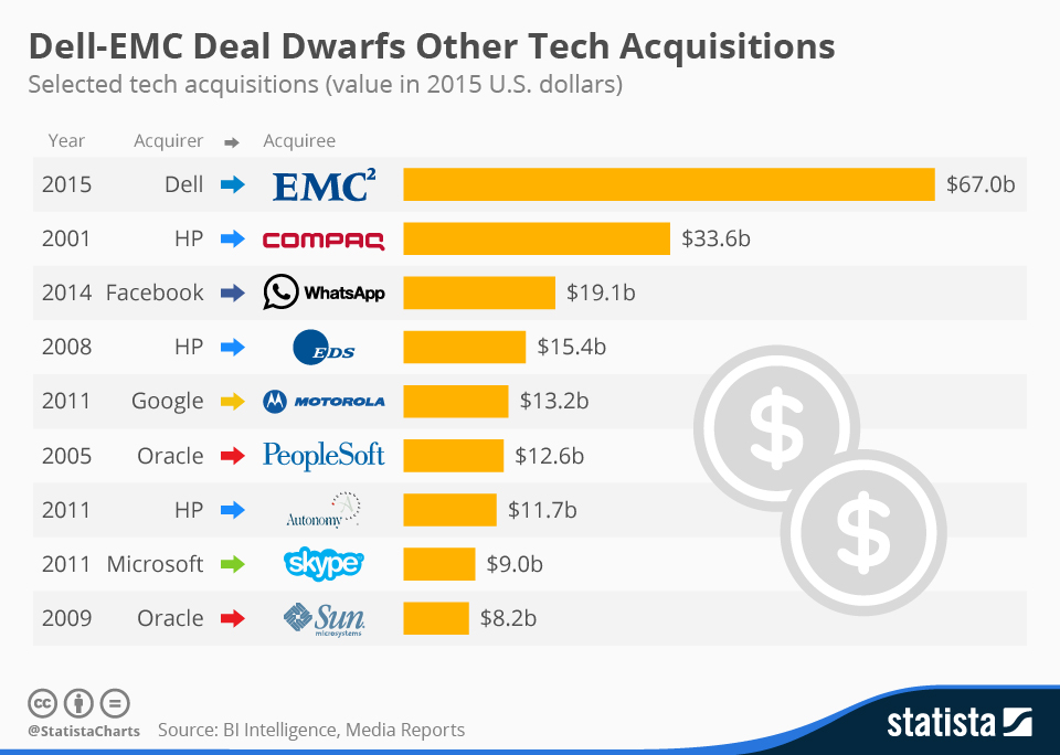 Infographic: Dell-EMC Deal Dwarfs Other Tech Acquisitions | Statista