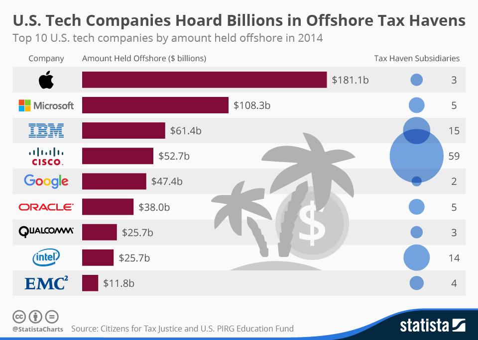 Infographic: U.S. Tech Companies Hoard Billions in Offshore Tax Havens | Statista