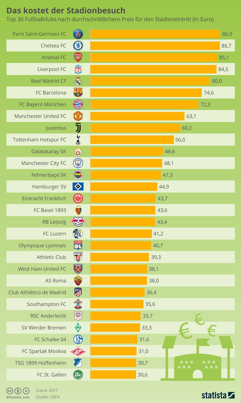 Infografik: Das kostet der Stadionbesuch | Statista
