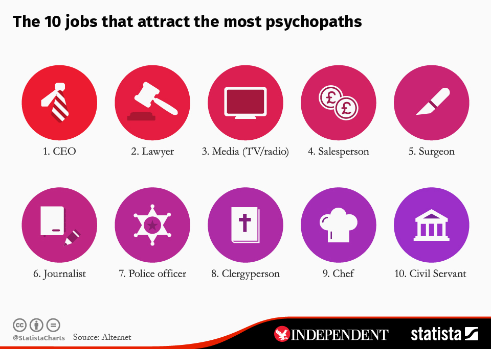 Infographic: The 10 jobs that attract the most psychopaths | Statista