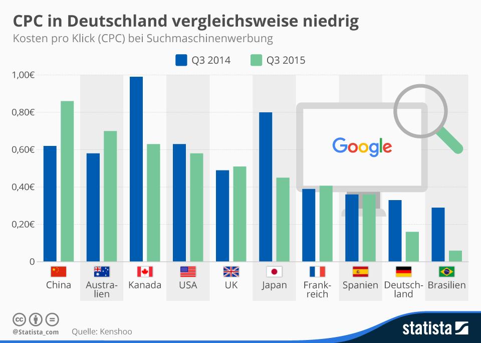 Infografik: CPC in Deutschland vergleichsweise niedrig | Statista