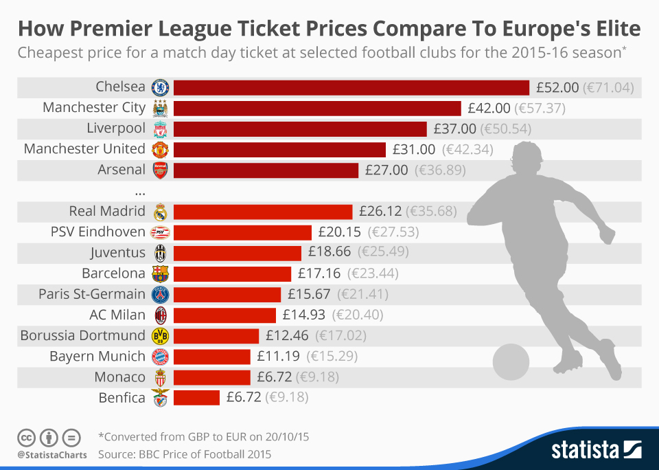 Infographic: How Premier League Ticket Prices Compare To Europe's Elite | Statista