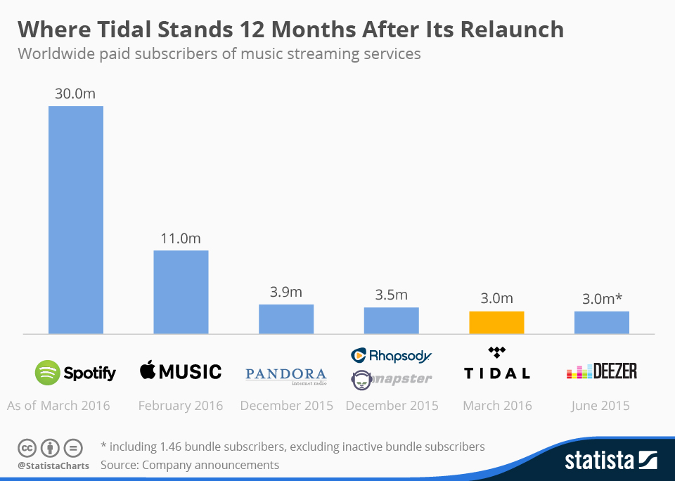 Infographic: Where Tidal Stands 12 Months After Its Relaunch | Statista