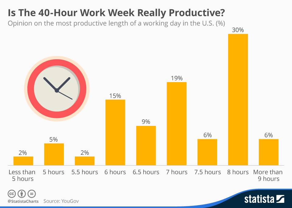 Infographic: Is The 40-Hour Work Week Really Productive?   Statista