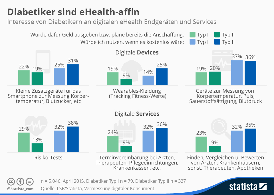 Infografik: Diabetiker sind eHealth-affin  | Statista