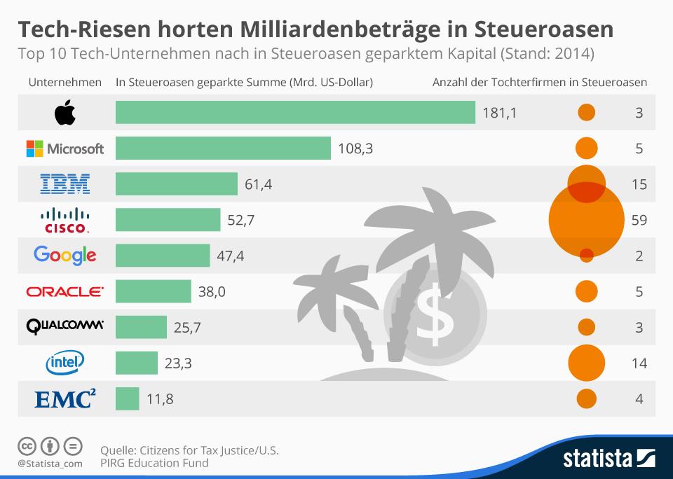 Infografik: Tech-Riesen horten Milliardenbeträge in Steueroasen | Statista
